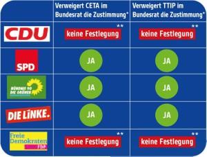 TTIP-Tuerhaenger-Parteiantworten
